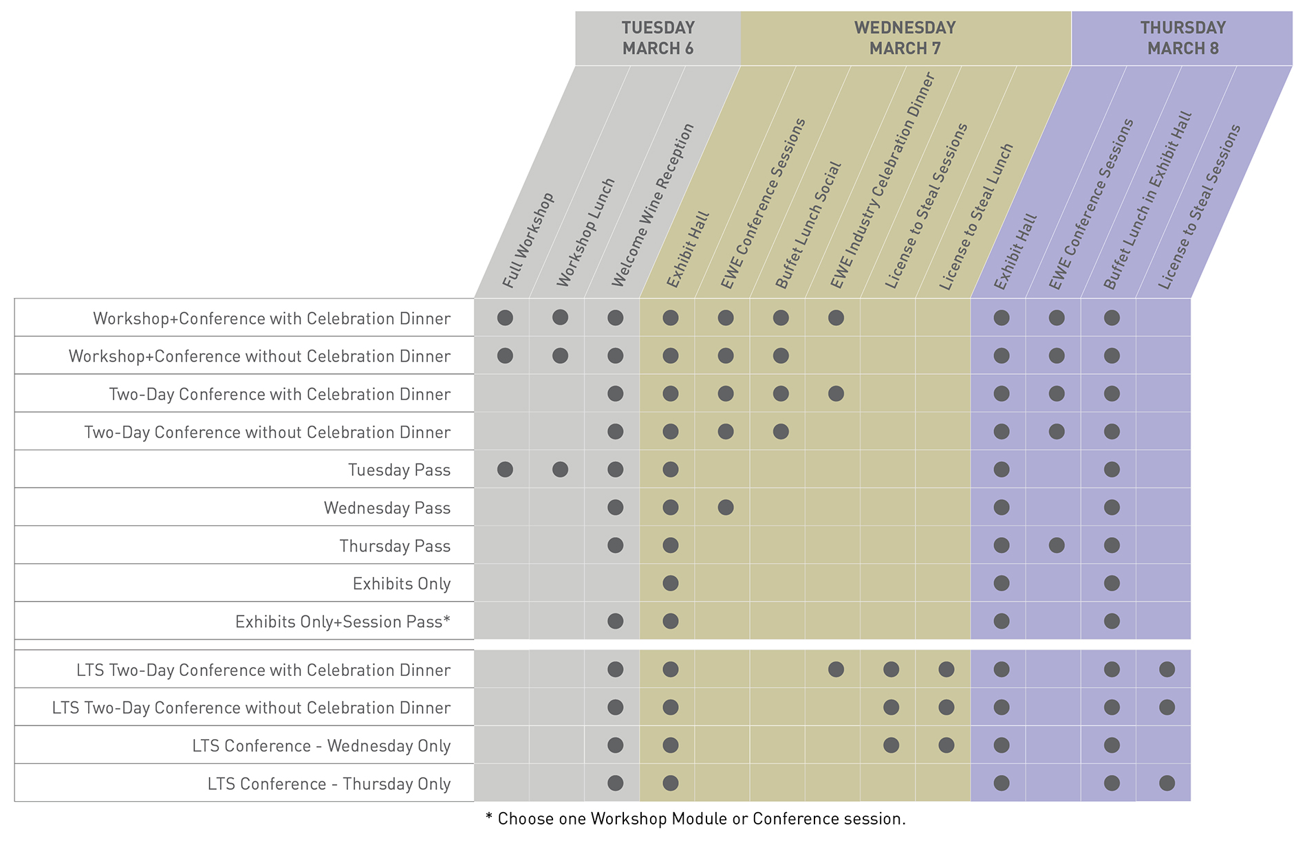Grid of Registration Options